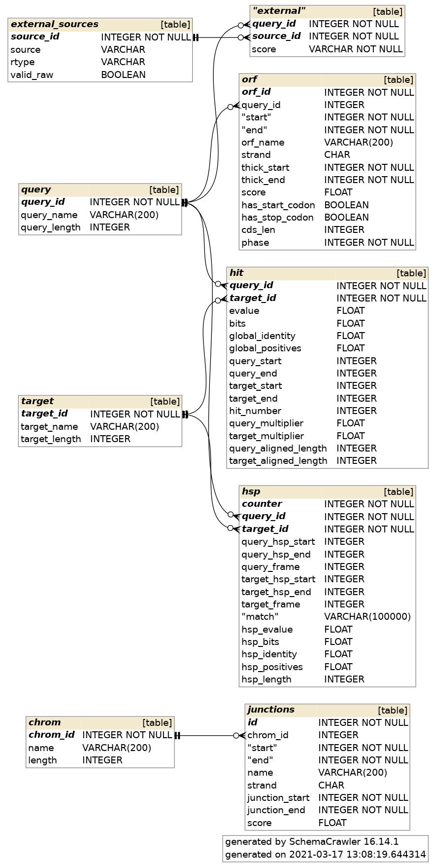 7 1 3  Mikado serialise — Mikado 1 2 documentation