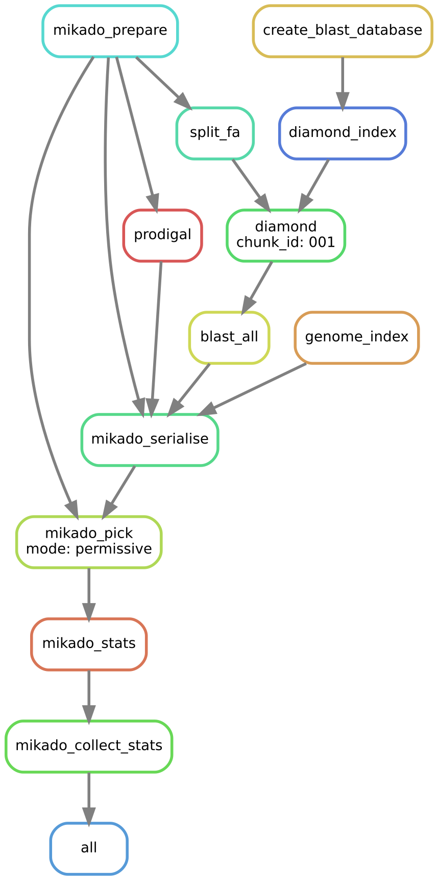 4 Tutorial For Daijin Mikado 12 Documentation